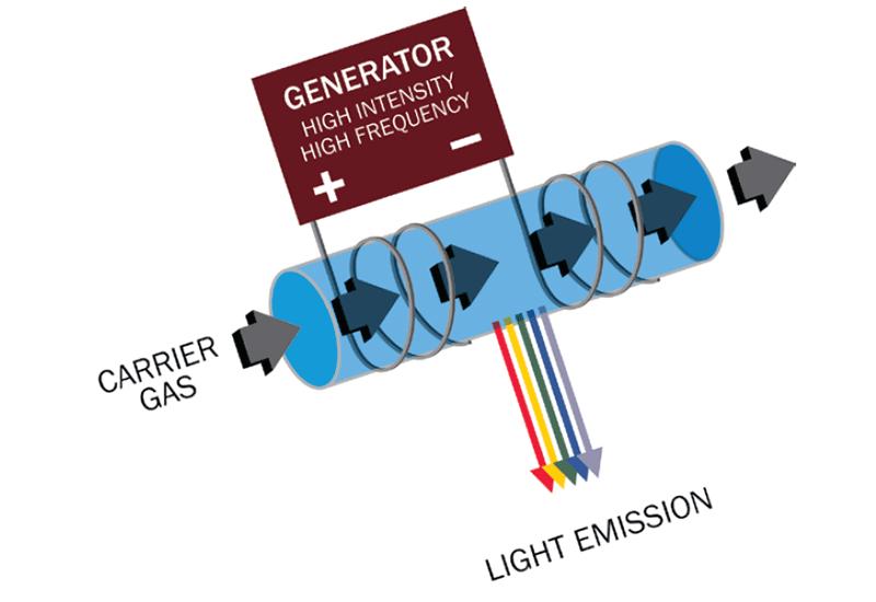 PED(プラズマ発光式検出器)の基本原理